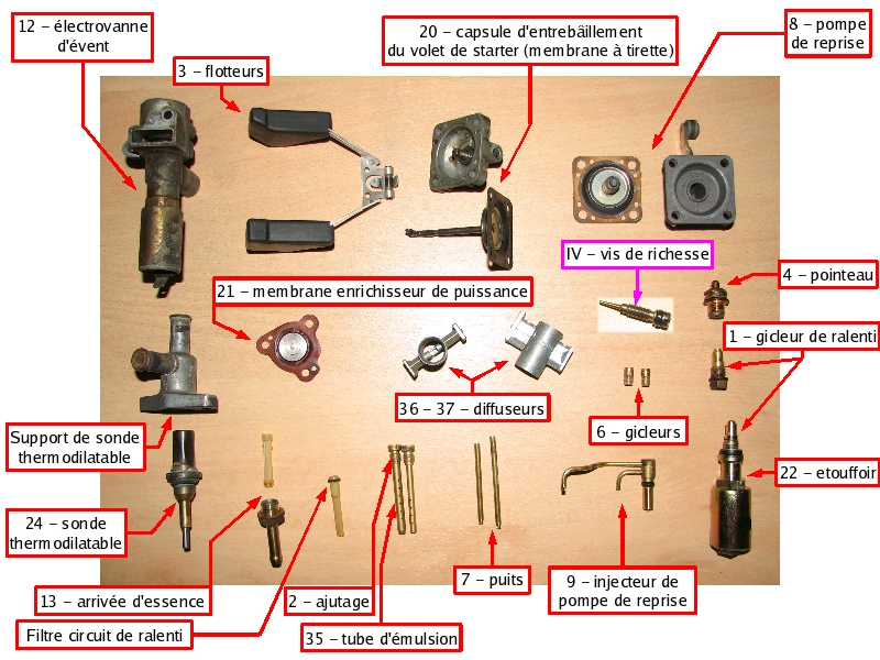 [TUTO] Fonctionnement et réglage carburateur solex 34-34 Z 1 T_13