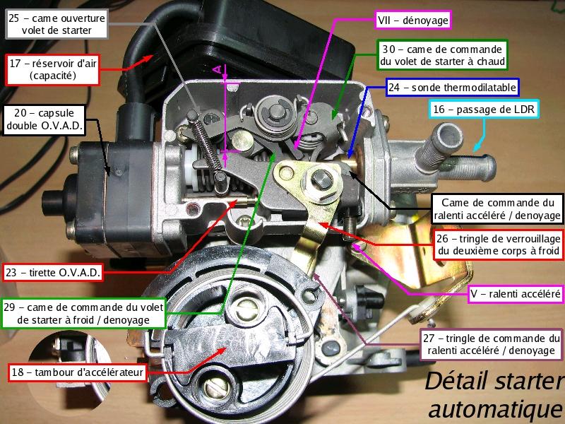 [TUTO] Fonctionnement et réglage carburateur solex 34-34 Z 1 T_15