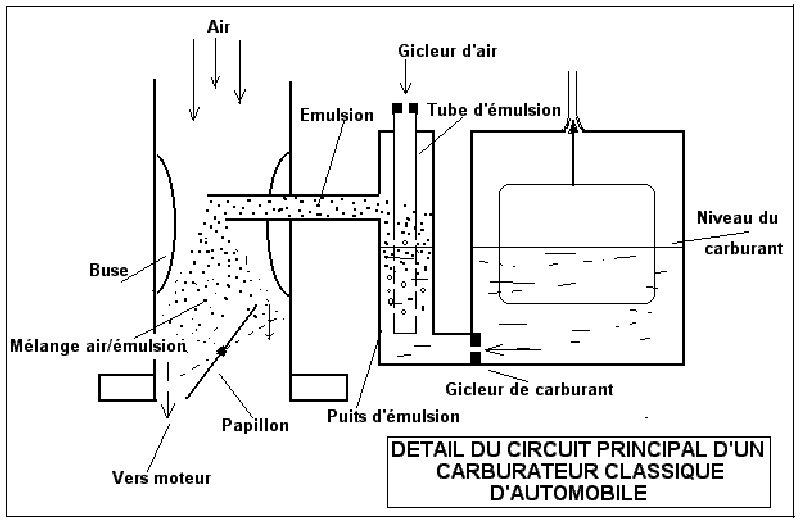 [TUTO] Fonctionnement et réglage carburateur solex 34-34 Z 1 T_DavidPMC60