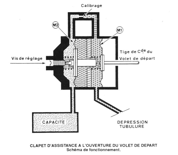 [TUTO] Fonctionnement et réglage carburateur solex 34-34 Z 1 T_Systeme_OVAD